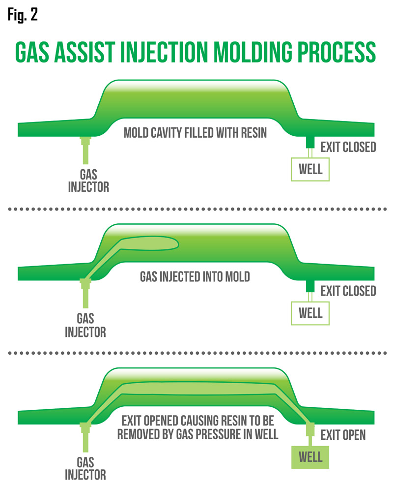 gas-assist-injection-molding-process