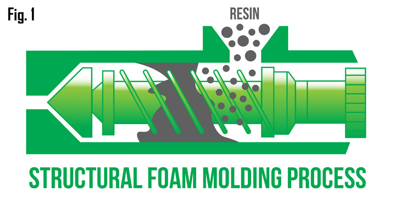 structural-foam-molding-process